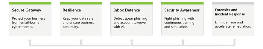 Total Email Protection