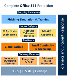 Complete Office 365 Protection Stack