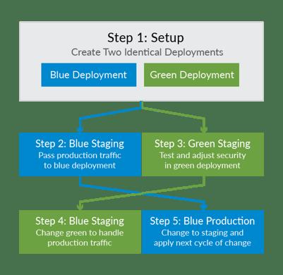 diagram_blue-green