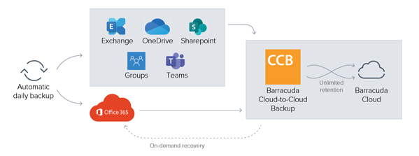 Barracuda Cloud to Cloud Backup